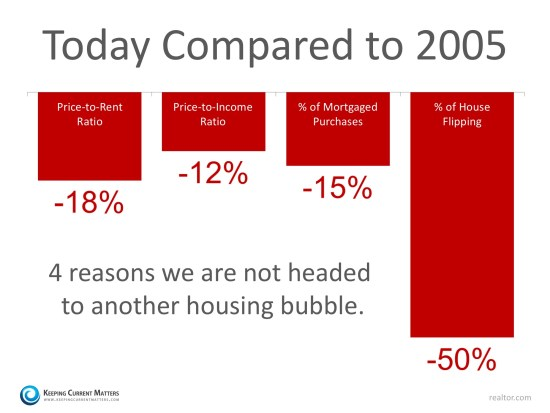 4 Stats That PROVE This Is NOT 2005 All over Again | Keeping Current Matters
