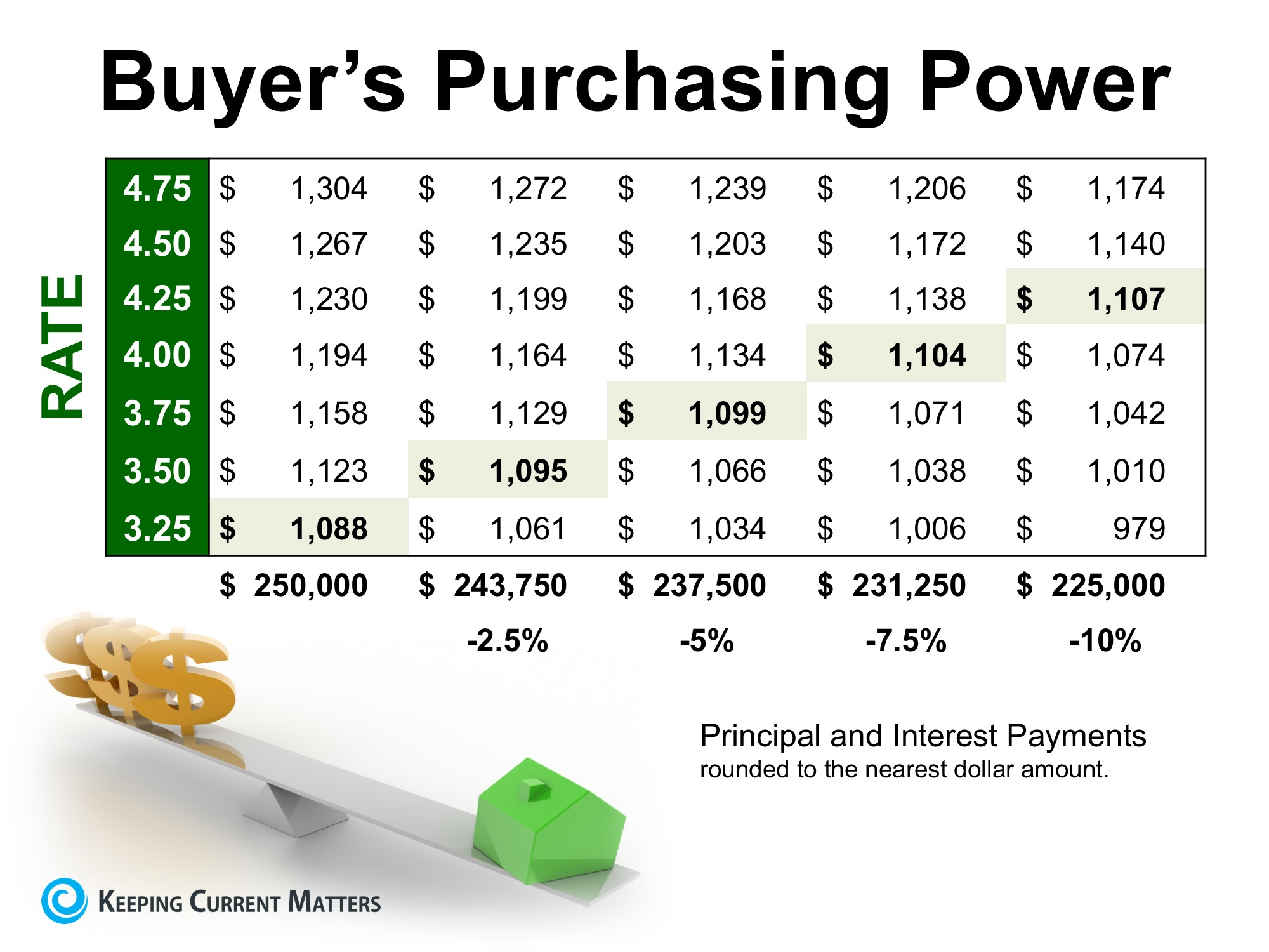 How Historically Low Interest Rates Increase Your Purchasing Power | Keeping Current Matters