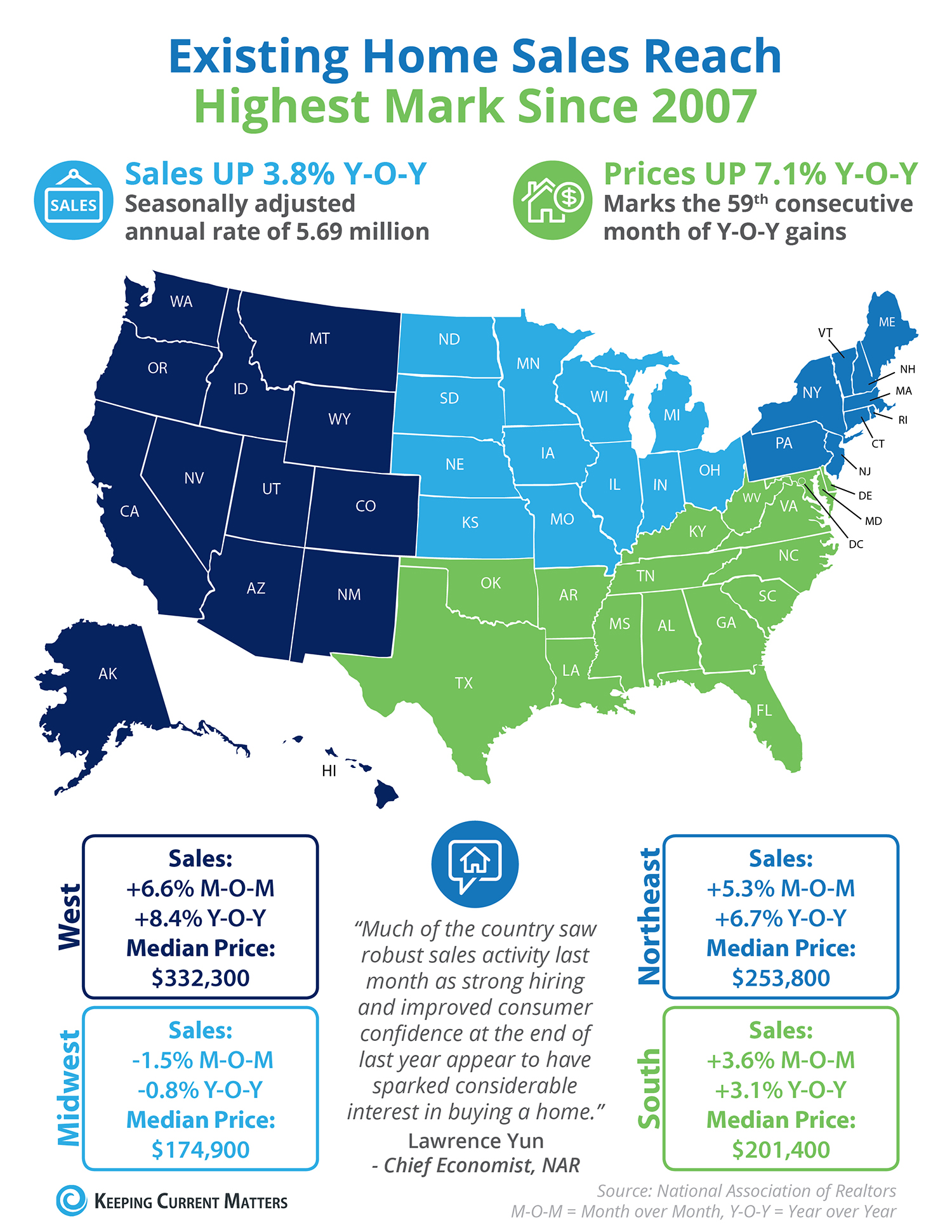 Existing Home Sales Reach Highest Mark Since 2007 [INFOGRAPHIC] | Keeping Current Matters
