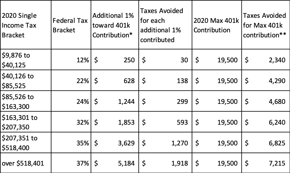 401k contribution limits in 2020 - How much in taxes you avoid by tax bracket as a single filer by contributing the maximum amount to 401k in 2020