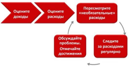 управление семейным бюджетом - слайд 1