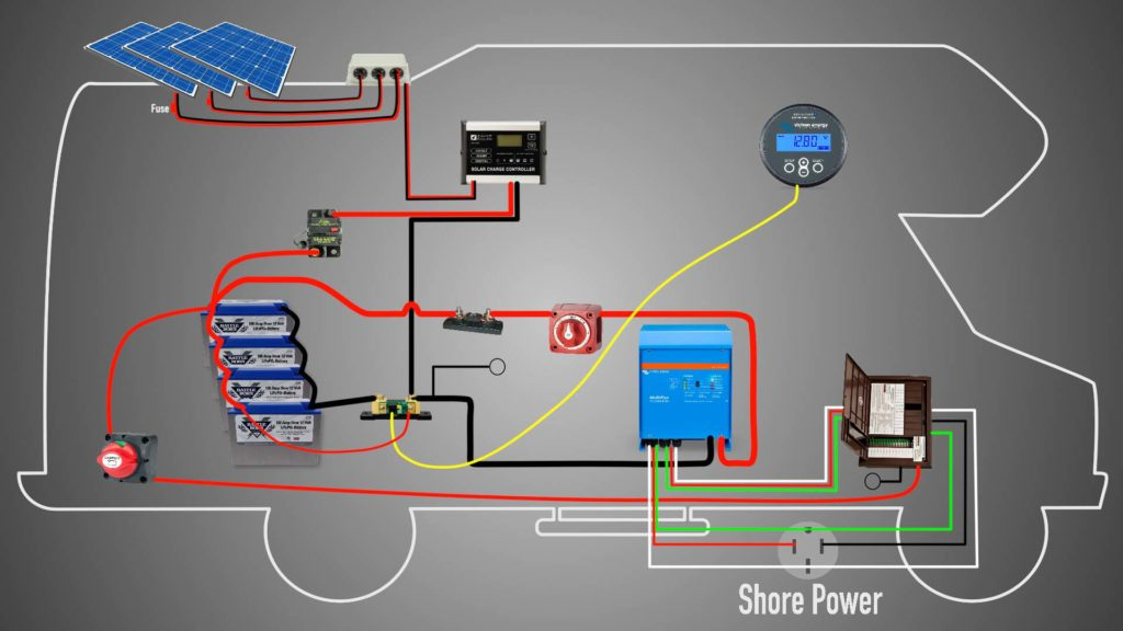 rv battery bank wiring diagram 2005 ford f150 remote start the ultimate solar upgrade keep your daydream this setup gives us freedom to stay wherever we want as long re already saving money by not being tethered parks