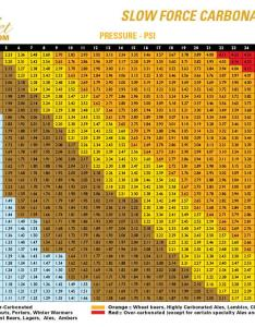 Keg carbonation chart for calculating volumes of co at different temperatures also rh kegoutlet