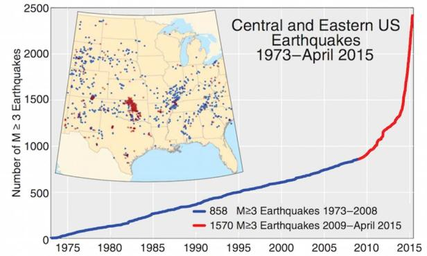 Figure 1. Earthquakes greater than magnitude 3 in the central and eastern United States from 1973 to April 2015. Two abrupt increases in the earthquake rate occurred in 2009 and 2013, coinciding with dramatic increases in fracking for gas and oil. Blue dots represent earthquakes that occurred between 1973 and 2008, and red dots represent earthquakes that occurred between 2009 and April 2015. Prior to 2009, earthquakes were spread across the United States. Beginning in 2009 the earthquakes are tightly clustered in a few areas including central Oklahoma, southern Kansas, central Arkansas, southeastern Colorado and northeastern New Mexico, and multiple parts of Texas. Source: USGS