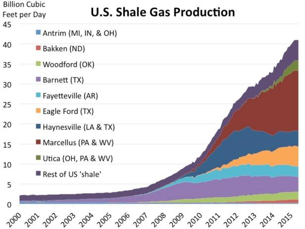 Figure 2. Natural gas production has growing rapidly across America over the last decade as a result of fracking tight gas and oil shales, with a concomitant rise in fracking-associated earthquakes. But it's not the fracking that is causing the quakes, it's the injection of wastewater below the fracking zone. Source: Richard Meyer, American Gas Association, Bloomberg New Energy Finance