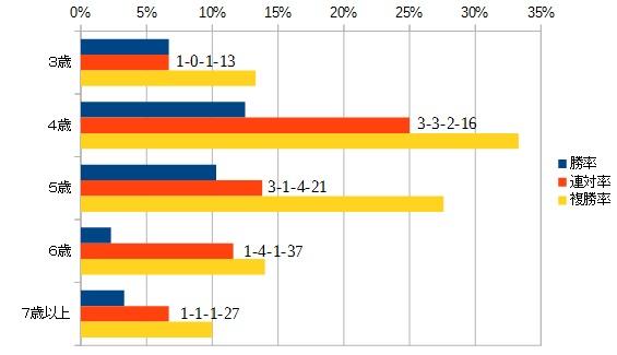 キーンランドカップ2015 年齢別データ