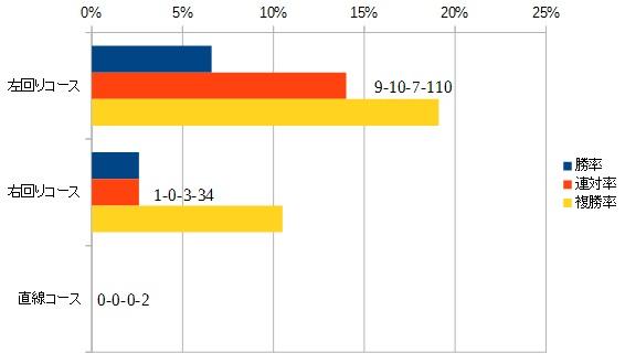 新潟2歳ステークス2015 前走のコース別データ