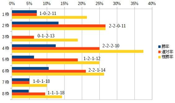 毎日王冠2015 枠順別データ
