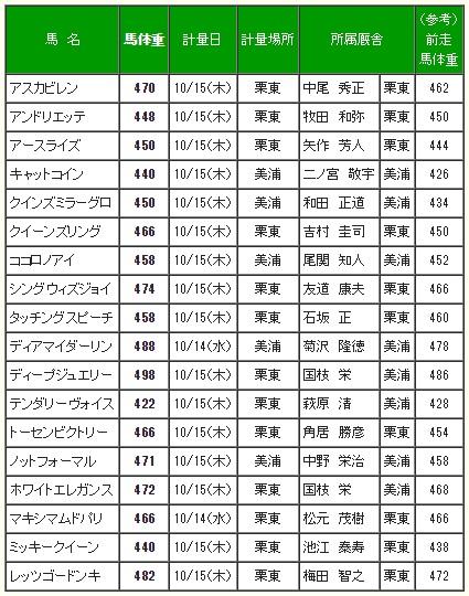 秋華賞2015 調教後の馬体重
