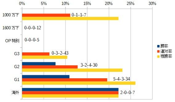エリザベス女王杯 2015 前走のクラス別データ