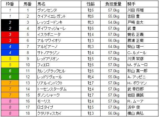 マイルチャンピオンシップ 2015 枠順