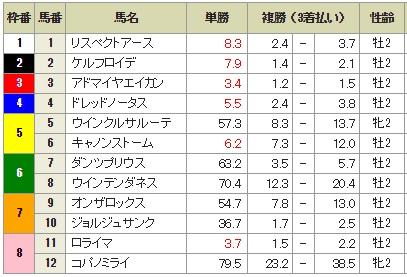 京都2歳ステークス 2015 前日最終オッズ
