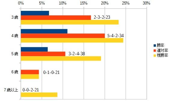 ジャパンカップ 2015 年齢別データ