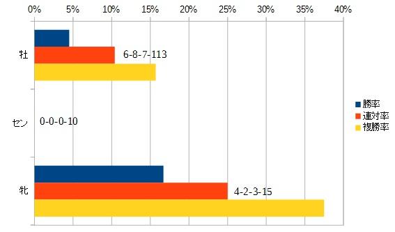 ジャパンカップ 2015 性別別データ