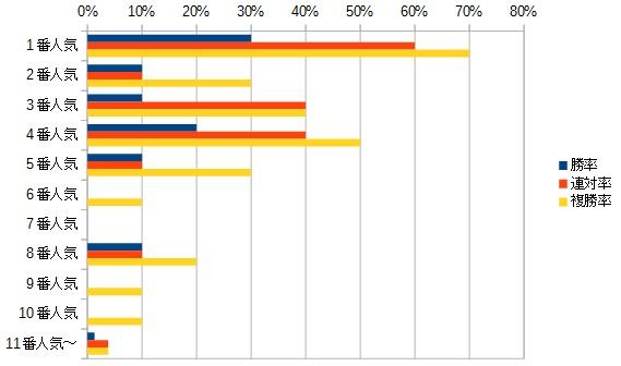 マイルチャンピオンシップ 2015 人気別データ