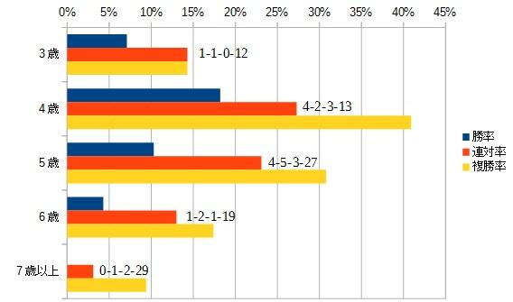 チャレンジカップ 2015 年齢別データ