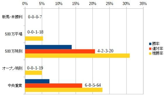 朝日杯フューチュリティステークス 2015 前走のクラス別データ