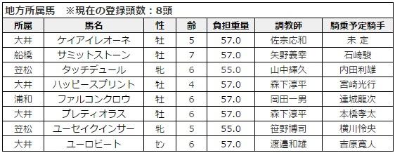 東京大賞典 2015 出走予定馬・地方