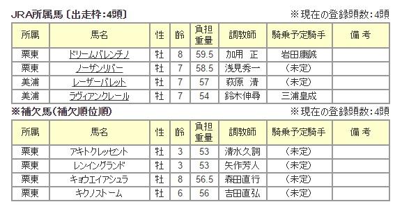 兵庫ゴールドトロフィー 2015 出走予定馬 1