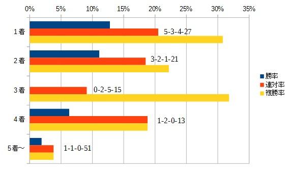 チャンピオンズカップ 2015 前走の着順別データ