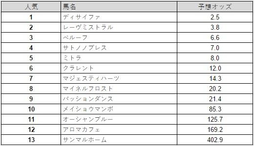金鯱賞 2015 予想オッズ