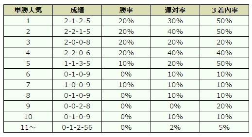 中山金杯 2016 オッズデータ