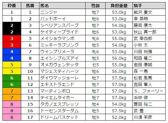京都金杯 2016 枠順