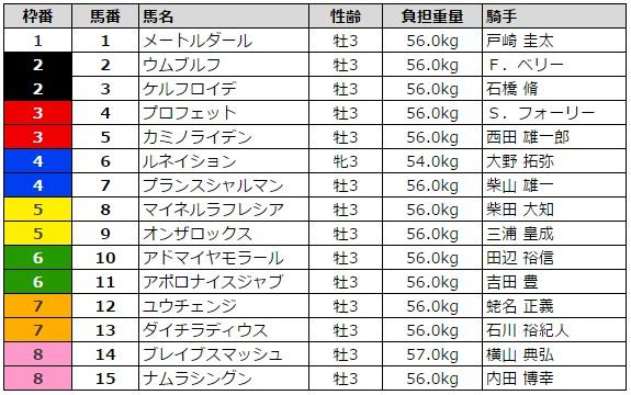 京成杯 2016 枠順