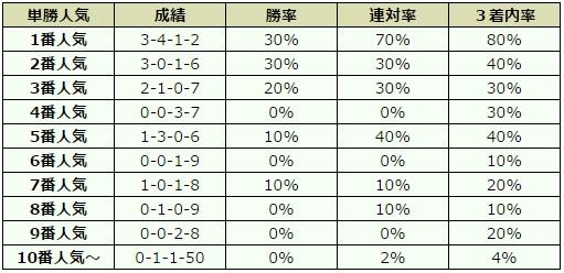 京成杯 2016 オッズデータ