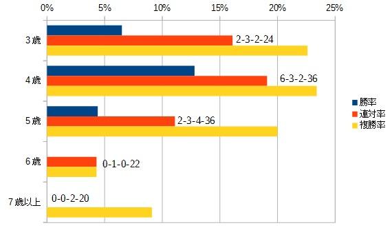 ジャパンカップ 2016 年齢別データ