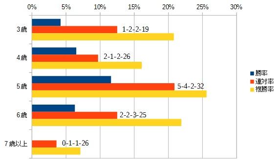チャンピオンズカップ 2016 年齢別データ
