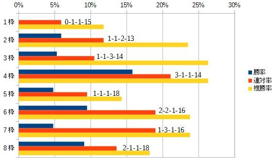 チャンピオンズカップ 2016 枠順別データ