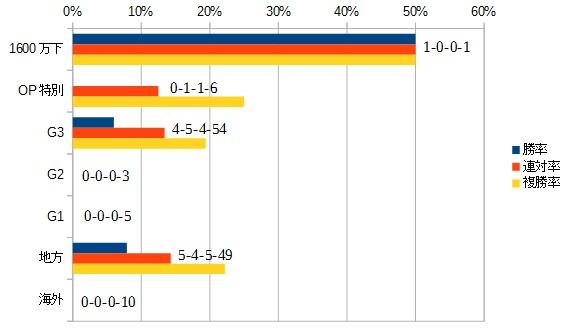 チャンピオンズカップ 2016 前走のクラス別データ
