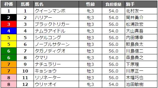兵庫チャンピオンシップ 2017 枠順
