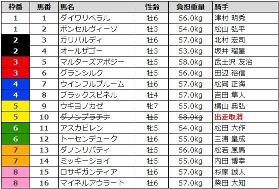 京成杯オータムハンデキャップ 2017 枠順