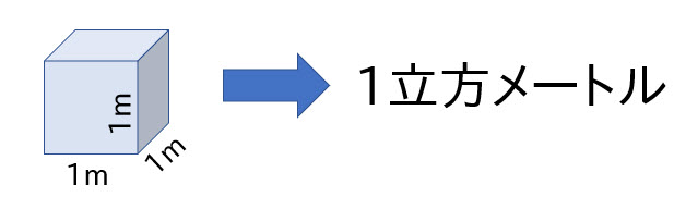 リットル は 立方メートル 1 何