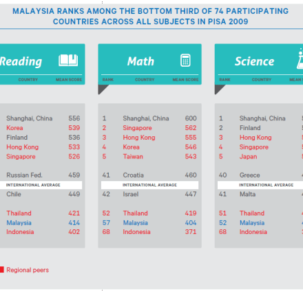 Malaysian Science, Maths and Reading Scores TIMSS