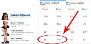 Presidential Election predictions