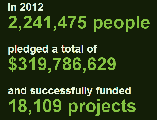 Number of Successful Kickstarter Projects in 2012