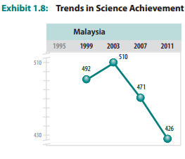 TIMSS result for Malaysia in Science