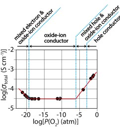 thus a new structure family of oxide ion conducting material ndbaino4 was discovered in this study  [ 1000 x 1021 Pixel ]