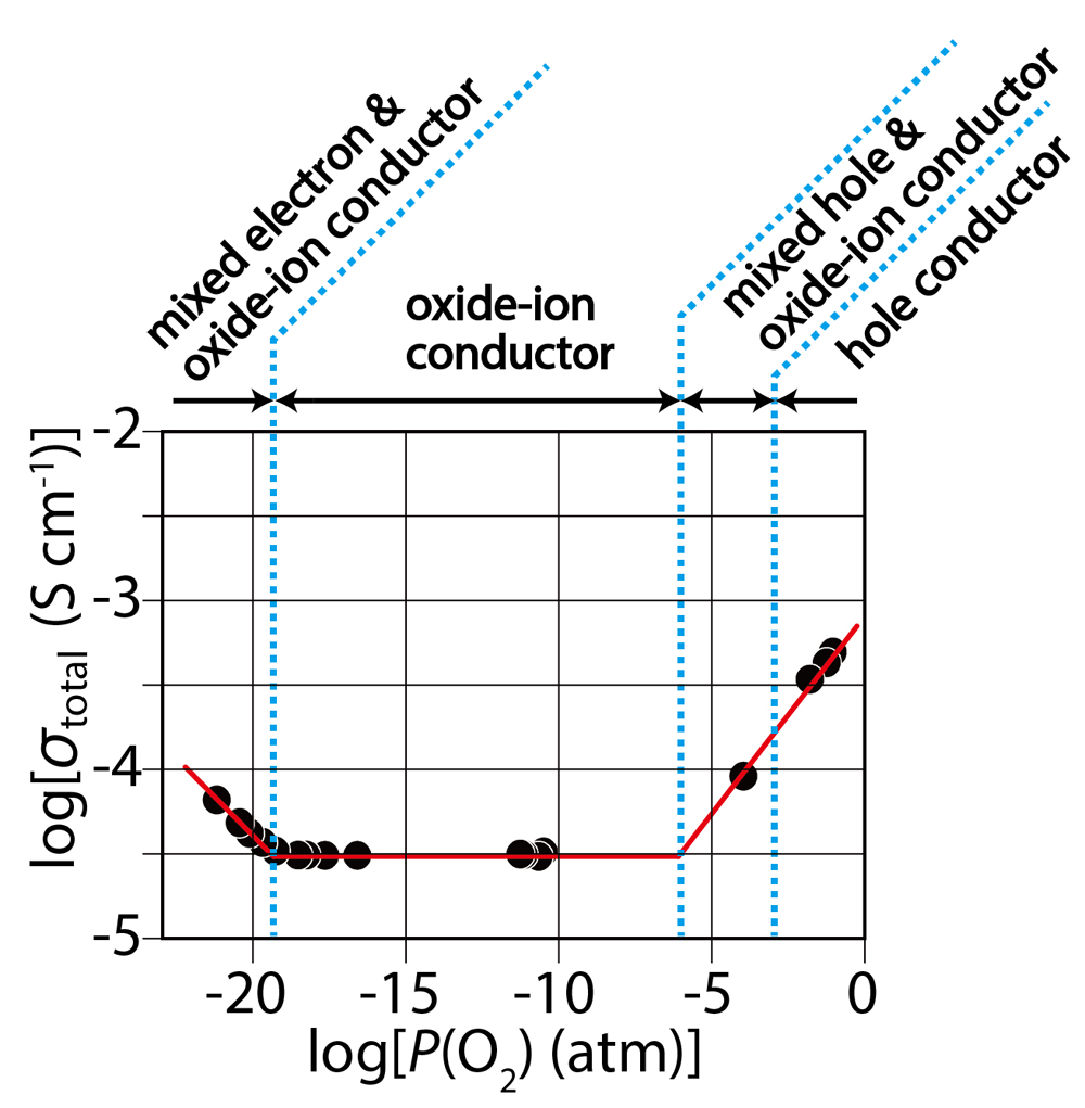 medium resolution of thus a new structure family of oxide ion conducting material ndbaino4 was discovered in this study