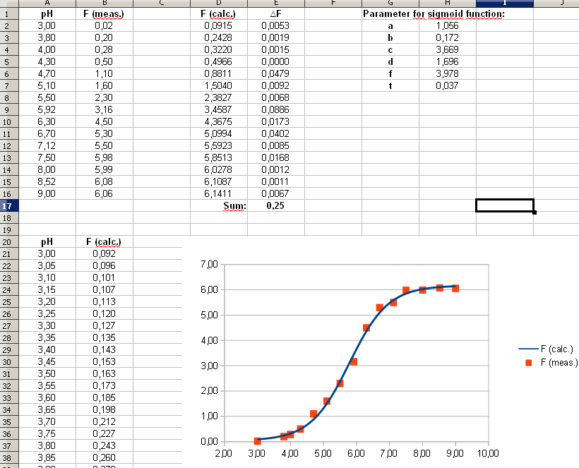 Sigmoid Curve Fitting Excel
