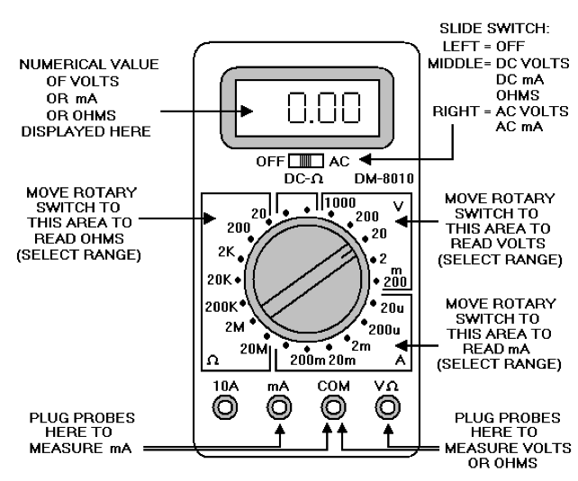 Using a Multimeter Series