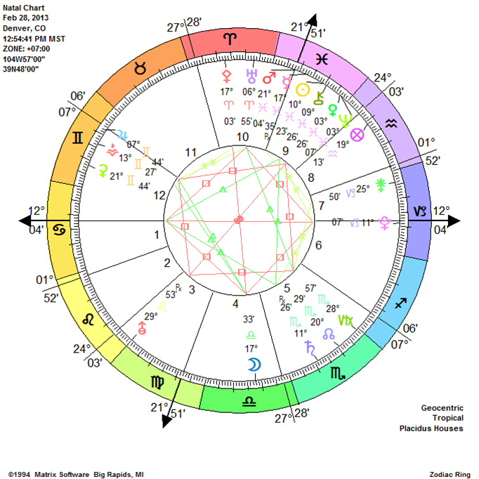 69c66cc44 Astrology: Free Natal Chart (Horoscope) from Astrolabe, the leader in  automated birth chart reports, relationship reports, and transit and  progressed ...