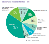Employment Statistics - Career Management Center for ...