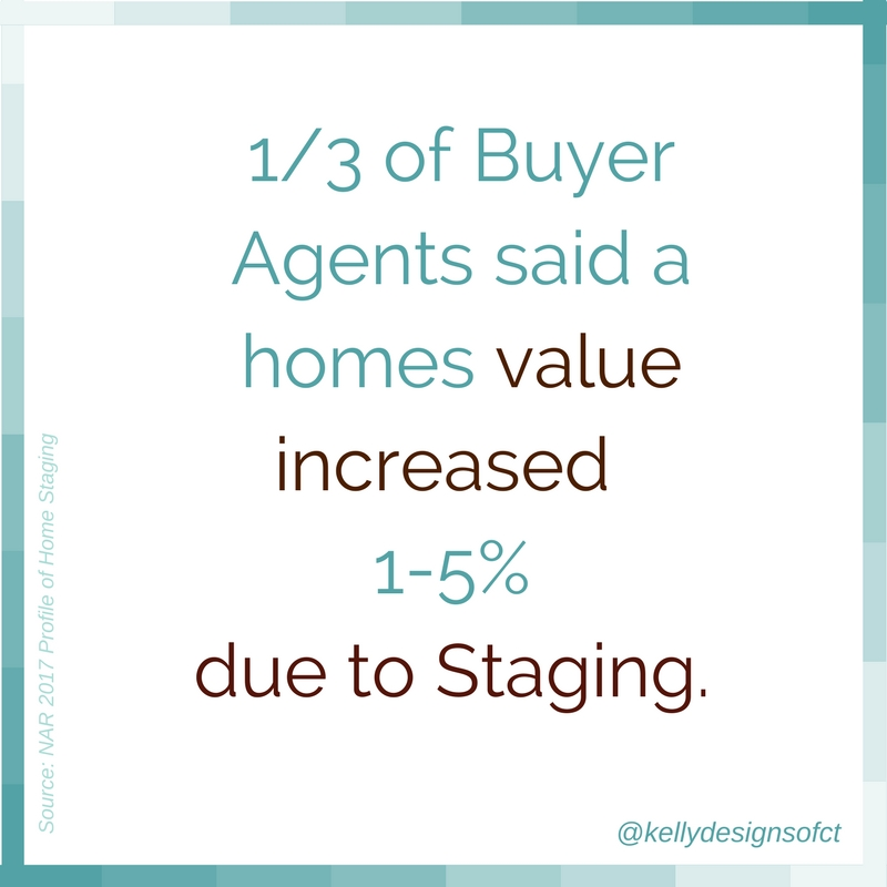1/3 of Buyer Agents Said a homes value increased 1-5% due to staging.