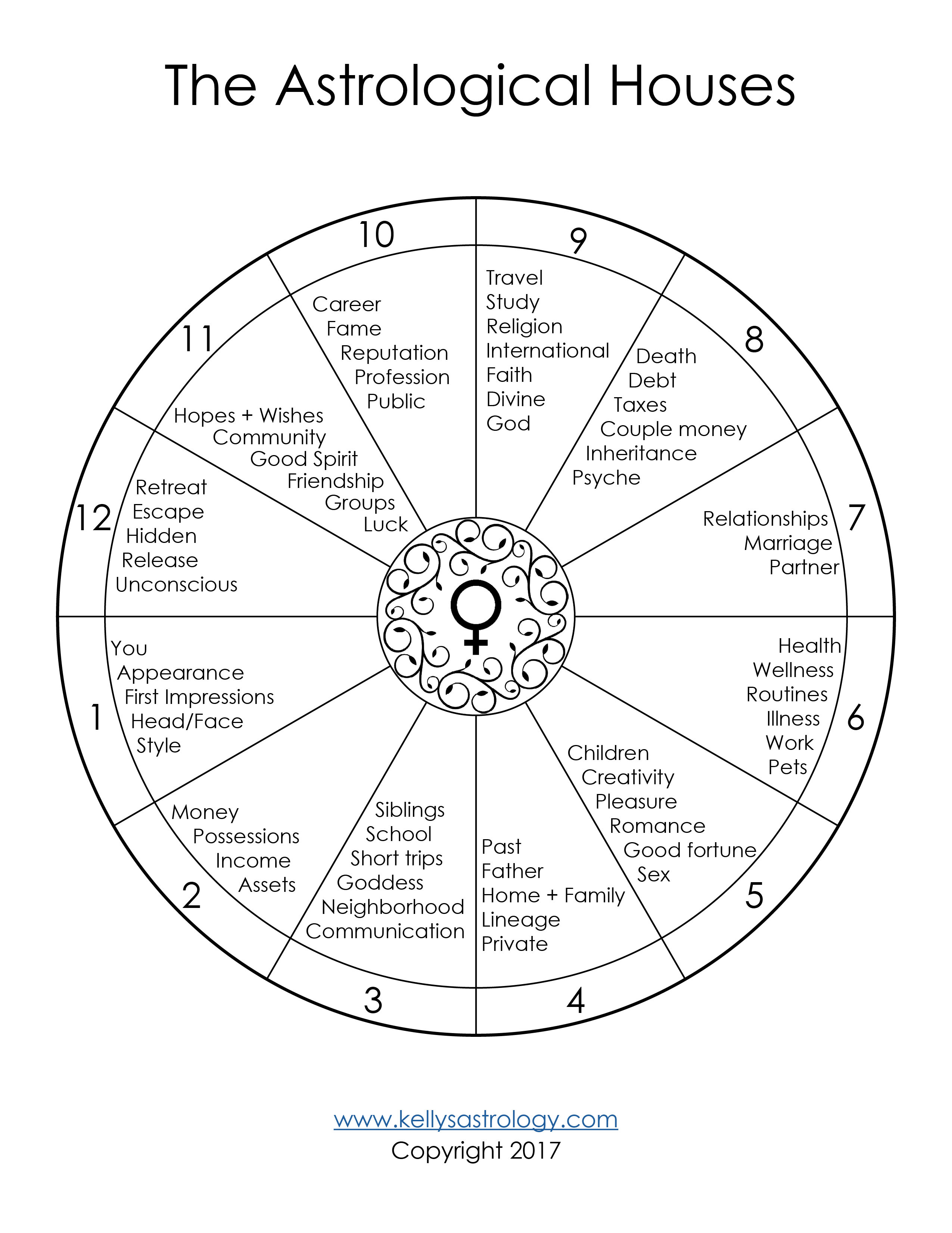 The Astrological Houses Template Free