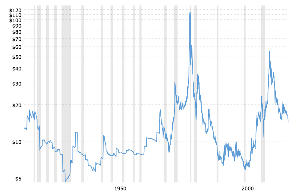 medium resolution of historical silver prices 100 year chart 2018 09 09 macrotrends