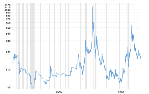 small resolution of historical silver prices 100 year chart 2018 09 09 macrotrends